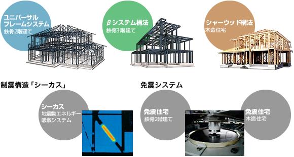 ユニバーサルフレームシステム/βシステム構法/シャーウッド構法/耐震構造「シーカス」/免震システム