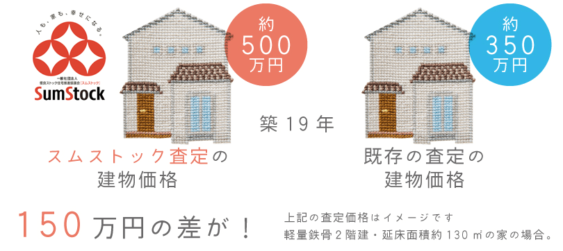 スムストック査定の建物価格「約500万円」、既存の査定の建物価格「約350万円」。『150万円の差が!』上記の査定価格はイメージです。軽量鉄骨2階建・延床面積約130m²の家の場合。